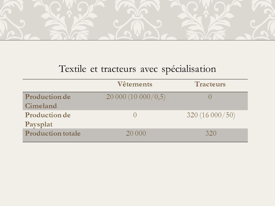 Textile et tracteurs avec spécialisation VêtementsTracteurs Production de Cimeland 20 000 (10 000/0,5)0 Production de Paysplat 0 320 (16 000/50) Produ
