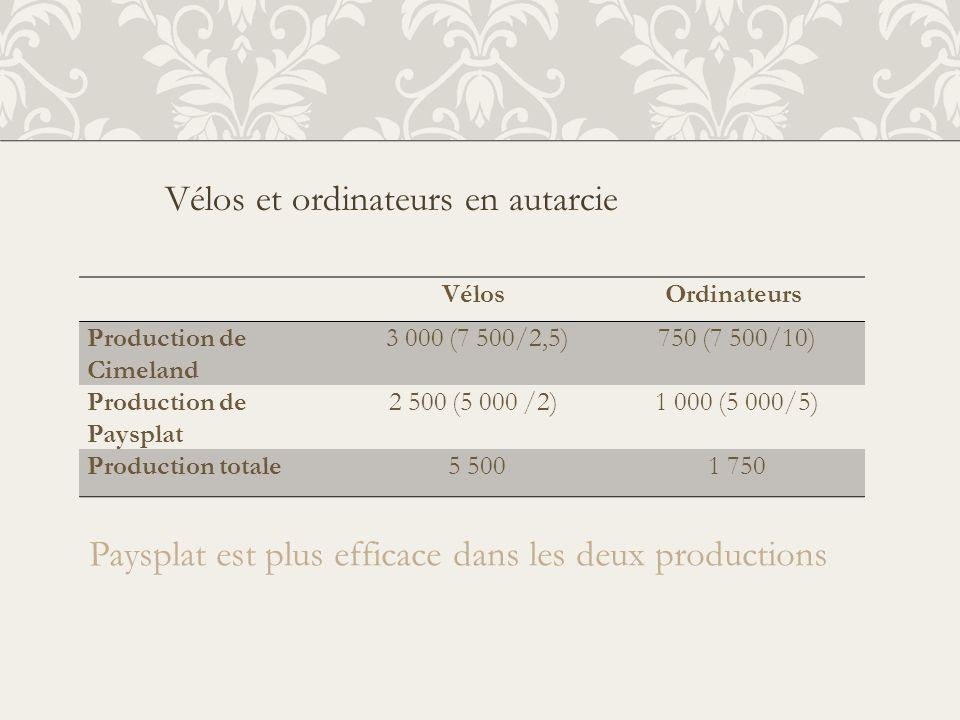 VélosOrdinateurs Production de Cimeland 3 000 (7 500/2,5) 750 (7 500/10) Production de Paysplat 2 500 (5 000 /2) 1 000 (5 000/5) Production totale 5 5