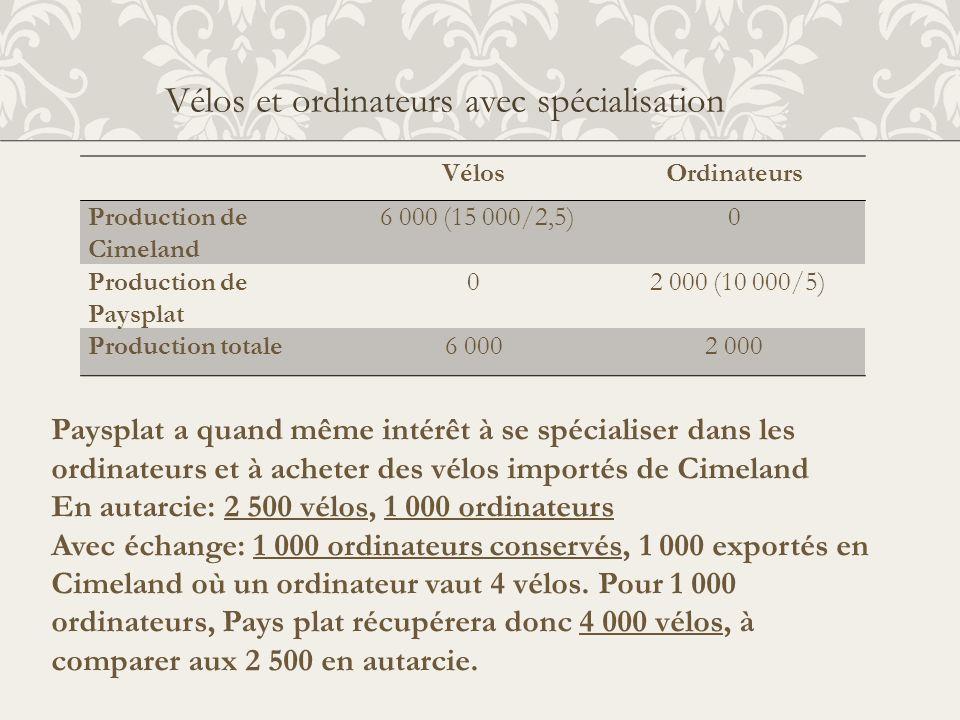 Vélos et ordinateurs avec spécialisation VélosOrdinateurs Production de Cimeland 6 000 (15 000/2,5)0 Production de Paysplat 0 2 000 (10 000/5) Product