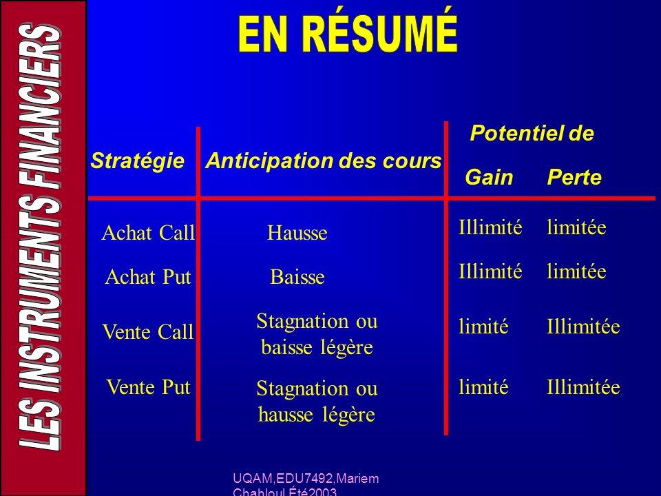 UQAM,EDU7492,Mariem Chahloul,Été2003 StratégieAnticipation des cours Potentiel de GainPerte Achat Call Achat Put Vente Call Vente Put Hausse Baisse St