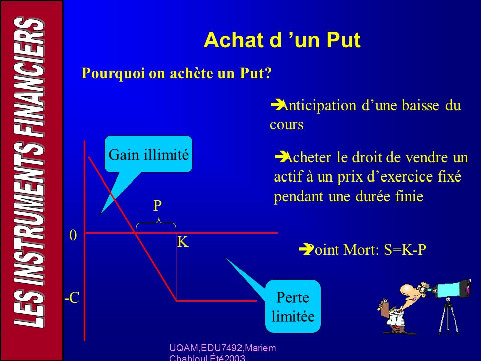 UQAM,EDU7492,Mariem Chahloul,Été2003 Achat d un Put Pourquoi on achète un Put? Anticipation dune baisse du cours Acheter le droit de vendre un actif à