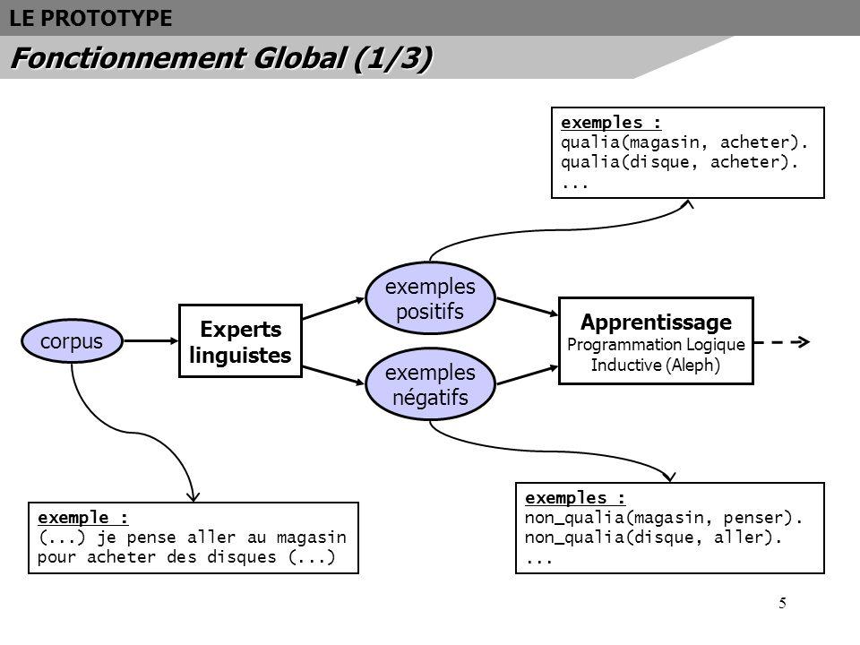 6 LE PROTOTYPE Fonctionnement Global (2/3) Apprentissage Programmation Logique Inductive (Aleph) exemples positifs exemples négatifs exemples : qualia(magasin, acheter).