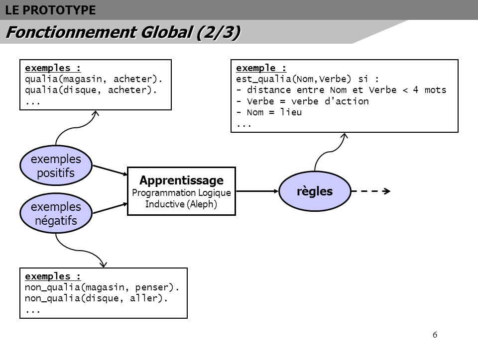 6 LE PROTOTYPE Fonctionnement Global (2/3) Apprentissage Programmation Logique Inductive (Aleph) exemples positifs exemples négatifs exemples : qualia