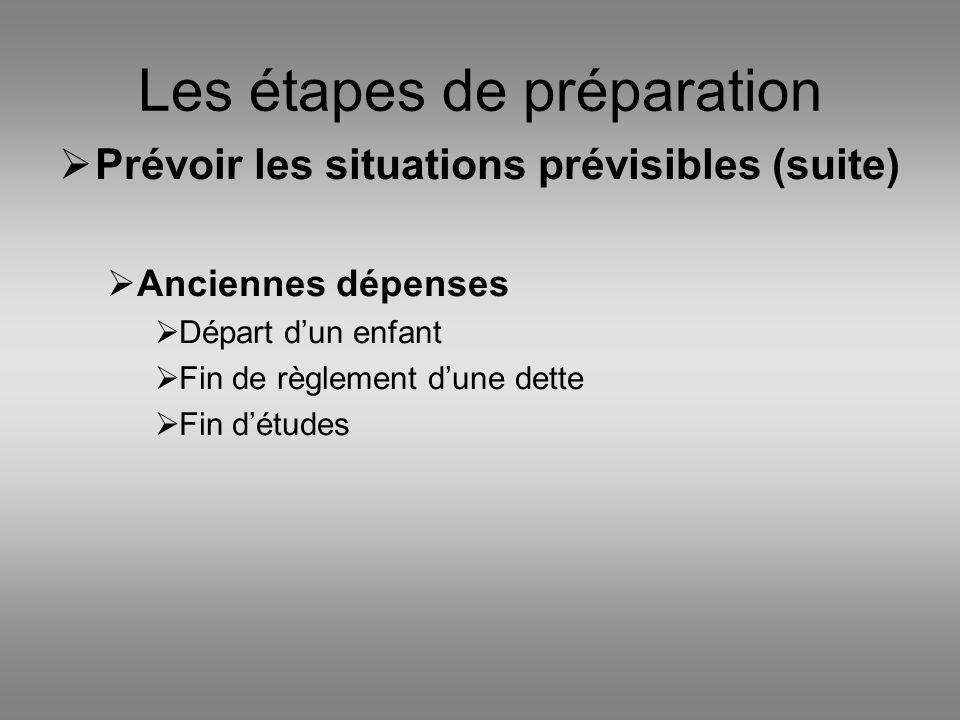 Les étapes de préparation Prévoir les situations prévisibles (suite) Anciennes dépenses Départ dun enfant Fin de règlement dune dette Fin détudes
