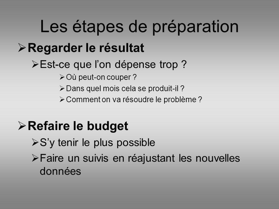 Les étapes de préparation Regarder le résultat Est-ce que lon dépense trop ? Où peut-on couper ? Dans quel mois cela se produit-il ? Comment on va rés