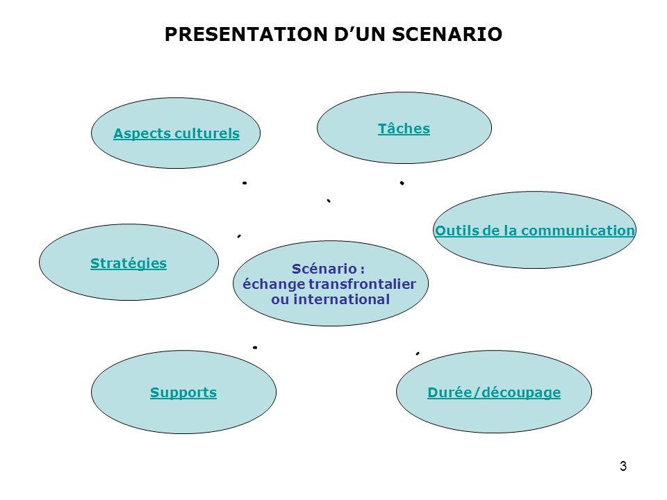 4 Vivre et agir au quotidien Projet déchange international Libellé Vous travaillez sur la réalisation d un projet commun qui nécessite que la classe se rende dans le pays de la langue cible pour finaliser en commun le projet avec la classe partenaire.