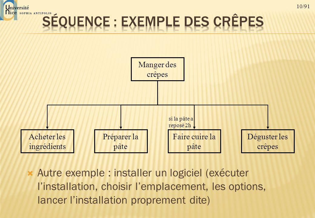 10/91 Autre exemple : installer un logiciel (exécuter linstallation, choisir lemplacement, les options, lancer linstallation proprement dite) Manger d