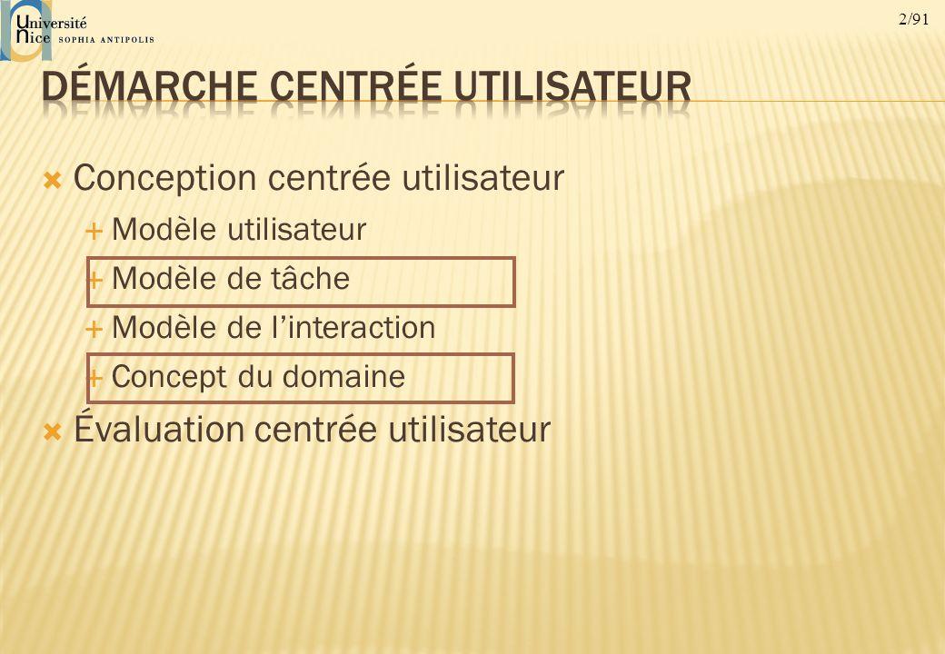 2/91 Conception centrée utilisateur Modèle utilisateur Modèle de tâche Modèle de linteraction Concept du domaine Évaluation centrée utilisateur