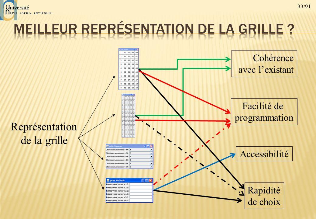 33/91 Représentation de la grille Cohérence avec lexistant Facilité de programmation Accessibilité Rapidité de choix