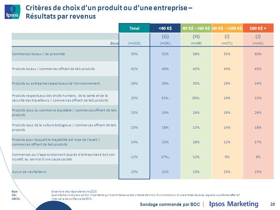Sondage commandé par BDC Critères de choix dun produit ou dune entreprise – Résultats par revenus 20 Total<40 K$40 K$ - <60 K$60 K$ - <100 K$100 K$ + (G)(H)(I)(J) Base (n=1023)(n=291)(n=168)(n=271)(n=141) Commerces locaux / de proximité55%52%58%55%60% Produits locaux / commerces offrant de tels produits41%40%43% Produits ou entreprise respectueux de lenvironnement29%30% 29%24% Produits respectueux des droits humains, de la santé et de la sécurité des travailleurs / commerces offrant de tels produits 25%31% I 30% I 19%22% Produits issus du commerce équitable / commerces offrant de tels produits 23%24%26%19%26% Produits issus de la culture biologique / commerces offrant de tels produits 15%18%13%14%18% Produits pour lesquels la traçabilité est mise de lavant / commerces offrant de tels produits 14%15%18%12%17% Commerces qui sapprovisionnent auprès dentreprises à but non lucratif, au service dune cause sociale 12%17% IJ 12%9% Aucun de ces facteurs23%22%20%25%23% BaseEnsemble des répondants (n=1023) Q6:Quels facteurs sociaux sont si importants quils sont devenus des critères de choix dun produit ou dune entreprise avec laquelle vous faites affaire.