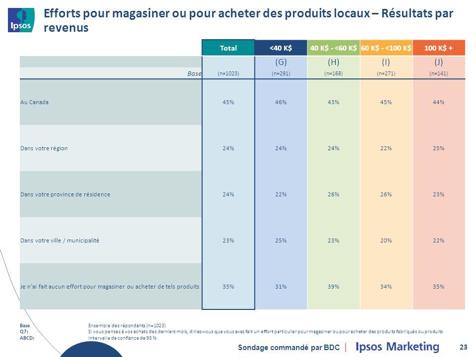 Sondage commandé par BDC Efforts pour magasiner ou pour acheter des produits locaux – Résultats par revenus 23 Total<40 K$40 K$ - <60 K$60 K$ - <100 K$100 K$ + (G)(H)(I)(J) Base (n=1023)(n=291)(n=168)(n=271)(n=141) Au Canada45%46%43%45%44% Dans votre région24% 22%25% Dans votre province de résidence24%22%26% 23% Dans votre ville / municipalité23%25%23%20%22% Je nai fait aucun effort pour magasiner ou acheter de tels produits35%31%39%34%35% BaseEnsemble des répondants (n=1023) Q7:Si vous pensez à vos achats des derniers mois, diriez-vous que vous avez fait un effort particulier pour magasiner ou pour acheter des produits fabriqués ou produits ABCD:Intervalle de confiance de 95 %