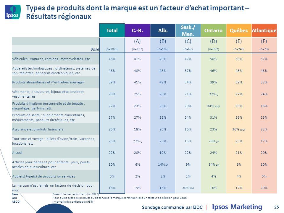 Sondage commandé par BDC Types de produits dont la marque est un facteur dachat important – Résultats régionaux 25 TotalC.-B.Alb.