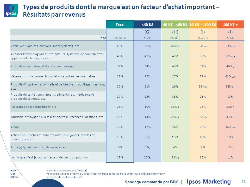 Sondage commandé par BDC Types de produits dont la marque est un facteur dachat important – Résultats par revenus 26 Total<40 K$40 K$ - <60 K$60 K$ - <100 K$100 K$ + (G)(H)(I)(J) Base (n=1023)(n=291)(n=168)(n=271)(n=141) Véhicules : voitures, camions, motocyclettes, etc.48%35%46% G 54% G 63% GH Appareils technologiques : ordinateurs, systèmes de son, tablettes, appareils électroniques, etc.