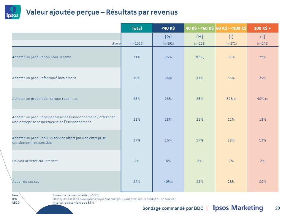 Sondage commandé par BDC Valeur ajoutée perçue – Résultats par revenus 29 Total<40 K$40 K$ - <60 K$60 K$ - <100 K$100 K$ + (G)(H)(I)(J) Base (n=1023)(n=291)(n=168)(n=271)(n=141) Acheter un produit bon pour la santé31%26%36% G 31%29% Acheter un produit fabriqué localement30%26%31%33%29% Acheter un produit de marque reconnue28%23%26%32% G 40% GH Acheter un produit respectueux de lenvironnement / offert par une entreprise respectueuse de lenvironnement 21%18%21% 18% Acheter un produit ou un service offert par une entreprise socialement responsable 17%16%17%18%13% Pouvoir acheter sur internet7%8% 7%8% Aucun de ces cas34%40% IJ 33%28%30% BaseEnsemble des répondants (n=1023) Q9:Dans quels cas seriez-vous prêt à payer plus cher pour vous procurer un produit ou un service.
