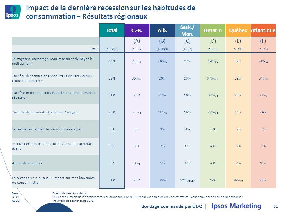 Sondage commandé par BDC Impact de la dernière récession sur les habitudes de consommation – Résultats régionaux 31 TotalC.-B.Alb.