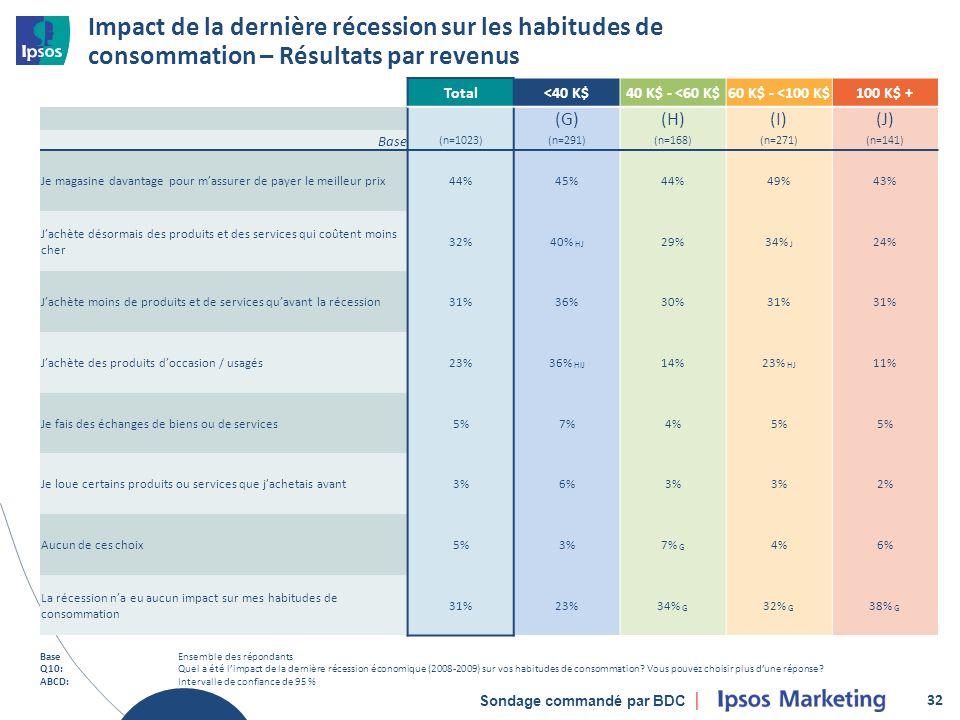 Sondage commandé par BDC Impact de la dernière récession sur les habitudes de consommation – Résultats par revenus 32 Total<40 K$40 K$ - <60 K$60 K$ - <100 K$100 K$ + (G)(H)(I)(J) Base (n=1023)(n=291)(n=168)(n=271)(n=141) Je magasine davantage pour massurer de payer le meilleur prix44%45%44%49%43% Jachète désormais des produits et des services qui coûtent moins cher 32%40% HJ 29%34% J 24% Jachète moins de produits et de services quavant la récession31%36%30%31% Jachète des produits doccasion / usagés23%36% HIJ 14%23% HJ 11% Je fais des échanges de biens ou de services5%7%4%5% Je loue certains produits ou services que jachetais avant3%6%3% 2% Aucun de ces choix5%3%7% G 4%6% La récession na eu aucun impact sur mes habitudes de consommation 31%23%34% G 32% G 38% G BaseEnsemble des répondants Q10:Quel a été limpact de la dernière récession économique (2008-2009) sur vos habitudes de consommation.