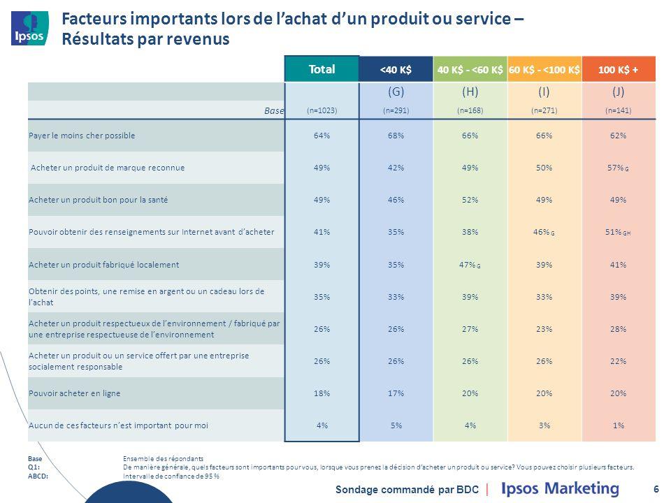 Sondage commandé par BDC Facteurs importants lors de lachat dun produit ou service – Résultats par revenus 6 Total <40 K$40 K$ - <60 K$60 K$ - <100 K$100 K$ + (G)(H)(I)(J) Base (n=1023)(n=291)(n=168)(n=271)(n=141) Payer le moins cher possible64%68%66% 62% Acheter un produit de marque reconnue49%42%49%50%57% G Acheter un produit bon pour la santé49%46%52%49% Pouvoir obtenir des renseignements sur Internet avant dacheter41%35%38%46% G 51% GH Acheter un produit fabriqué localement39%35%47% G 39%41% Obtenir des points, une remise en argent ou un cadeau lors de lachat 35%33%39%33%39% Acheter un produit respectueux de lenvironnement / fabriqué par une entreprise respectueuse de lenvironnement 26% 27%23%28% Acheter un produit ou un service offert par une entreprise socialement responsable 26% 22% Pouvoir acheter en ligne18%17%20% Aucun de ces facteurs nest important pour moi4%5%4%3%1% BaseEnsemble des répondants Q1:De manière générale, quels facteurs sont importants pour vous, lorsque vous prenez la décision dacheter un produit ou service.