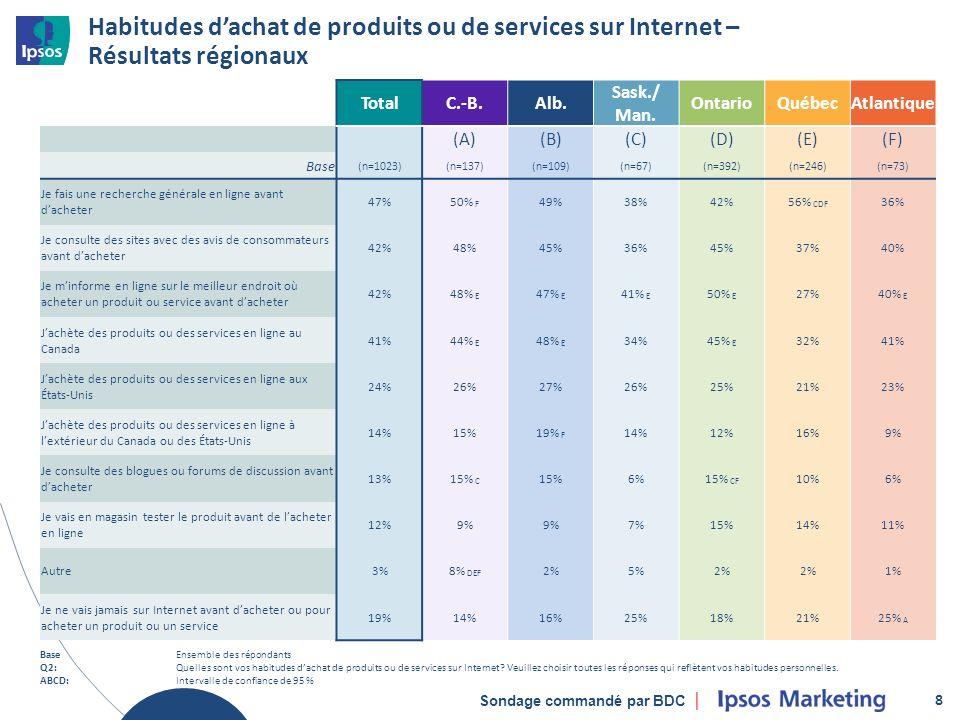 Sondage commandé par BDC Habitudes dachat de produits ou de services sur Internet – Résultats régionaux 8 TotalC.-B.Alb.