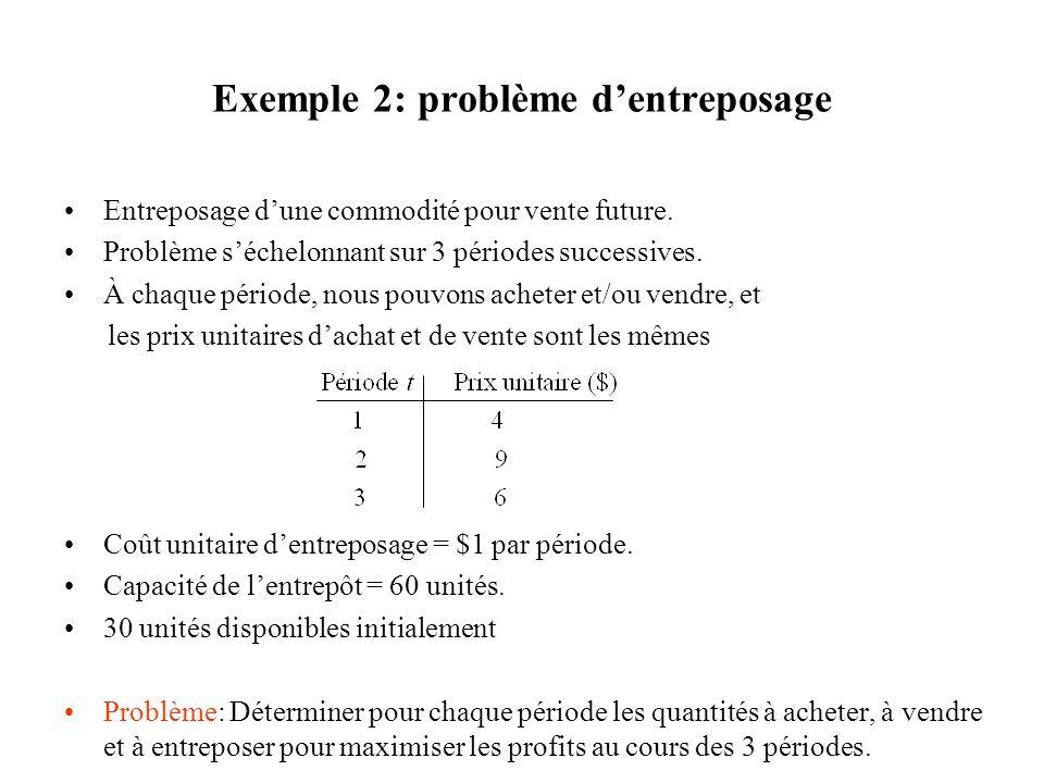 Exemple 2: problème dentreposage Entreposage dune commodité pour vente future.