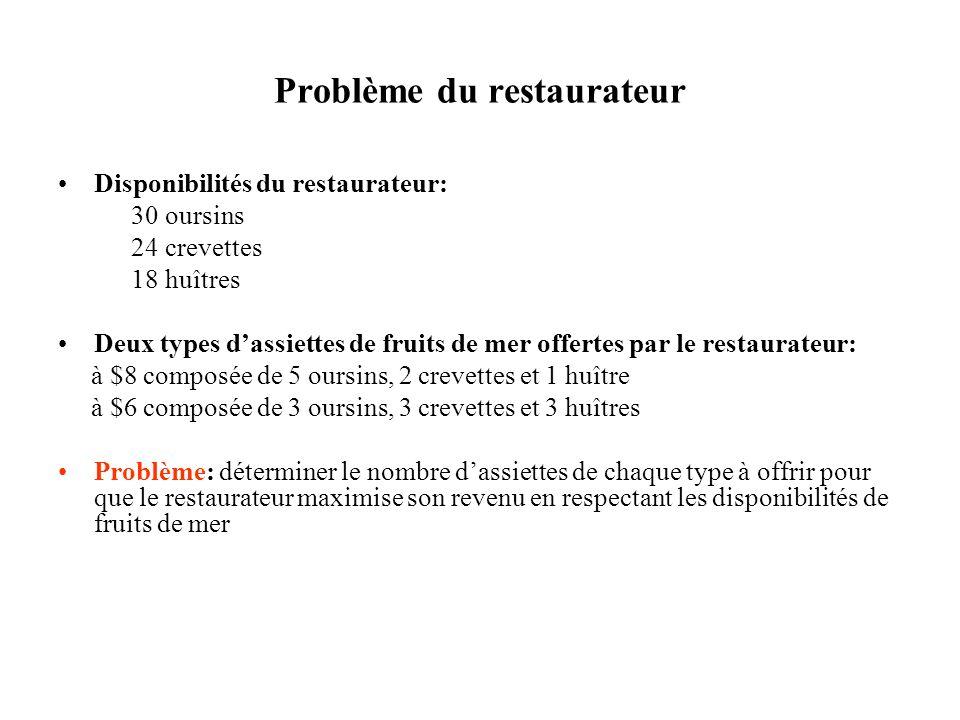 Problème du restaurateur Disponibilités du restaurateur: 30 oursins 24 crevettes 18 huîtres Deux types dassiettes de fruits de mer offertes par le restaurateur: à $8 composée de 5 oursins, 2 crevettes et 1 huître à $6 composée de 3 oursins, 3 crevettes et 3 huîtres Problème: déterminer le nombre dassiettes de chaque type à offrir pour que le restaurateur maximise son revenu en respectant les disponibilités de fruits de mer