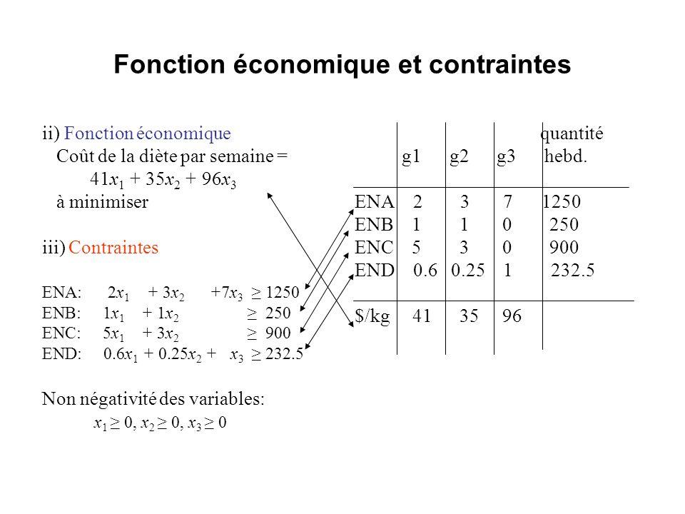Modèle mathématique ii) Fonction économique Coût de la diète par semaine = 41x 1 + 35x 2 + 96x 3 à minimiser iii) Contraintes ENA: 2x 1 + 3x 2 +7x 3 1250 ENB: 1x 1 + 1x 2 250 ENC: 5x 1 + 3x 2 900 END: 0.6x 1 + 0.25x 2 + x 3 232.5 Non négativité des variables: x 1 0, x 2 0, x 3 0 min z = 41x 1 + 35x 2 + 96x 3 Sujet à 2x 1 + 3x 2 +7x 3 1250 1x 1 + 1x 2 250 5x 1 + 3x 2 900 0.6x 1 + 0.25x 2 + x 3 232.5 x 1 0, x 2 0, x 3 0