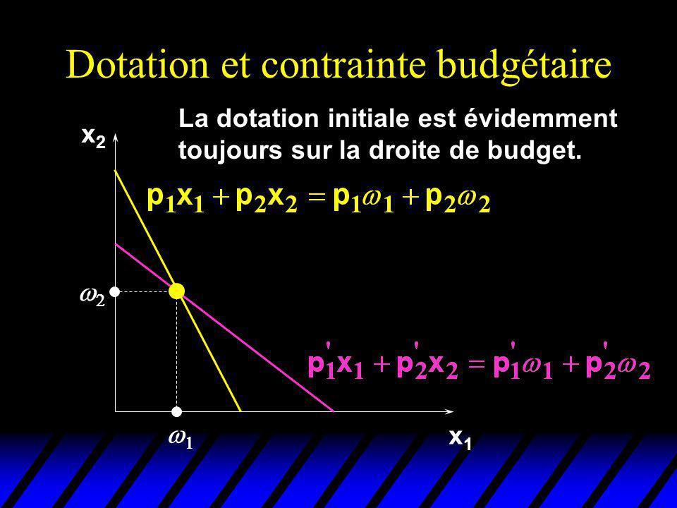 Dotation et contrainte budgétaire x2x2 x1x1 La dotation initiale est évidemment toujours sur la droite de budget.