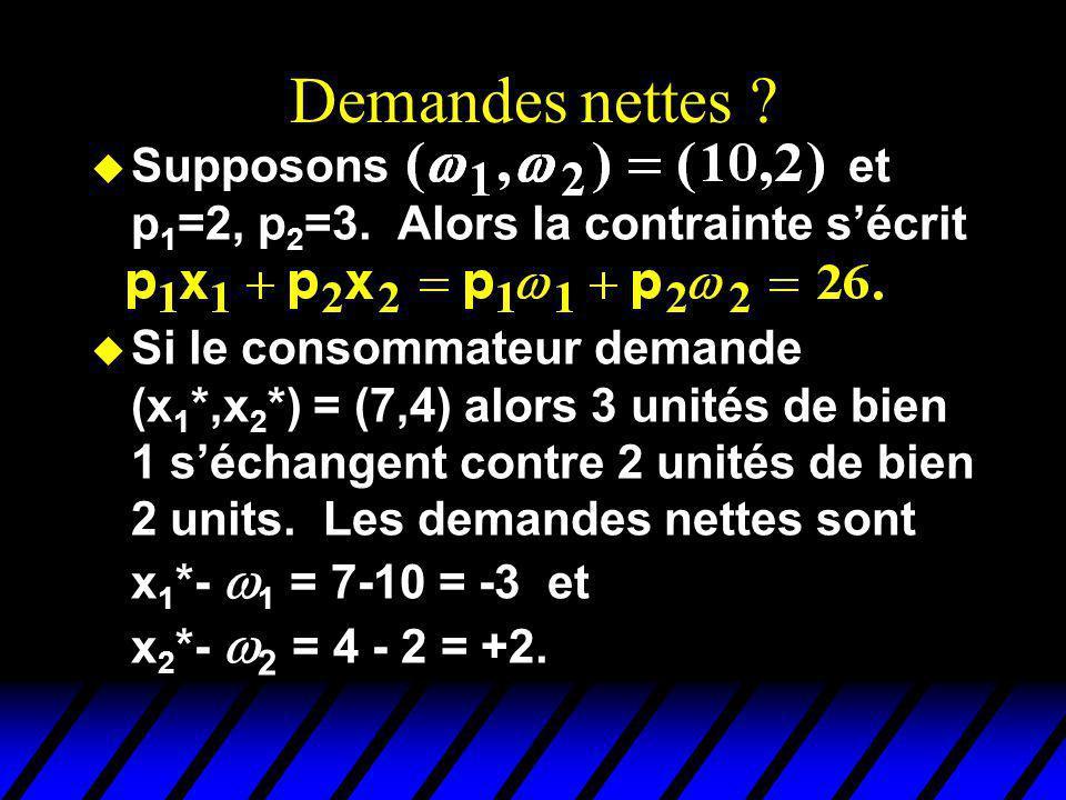 Demandes nettes .u Supposons et p 1 =2, p 2 =3.
