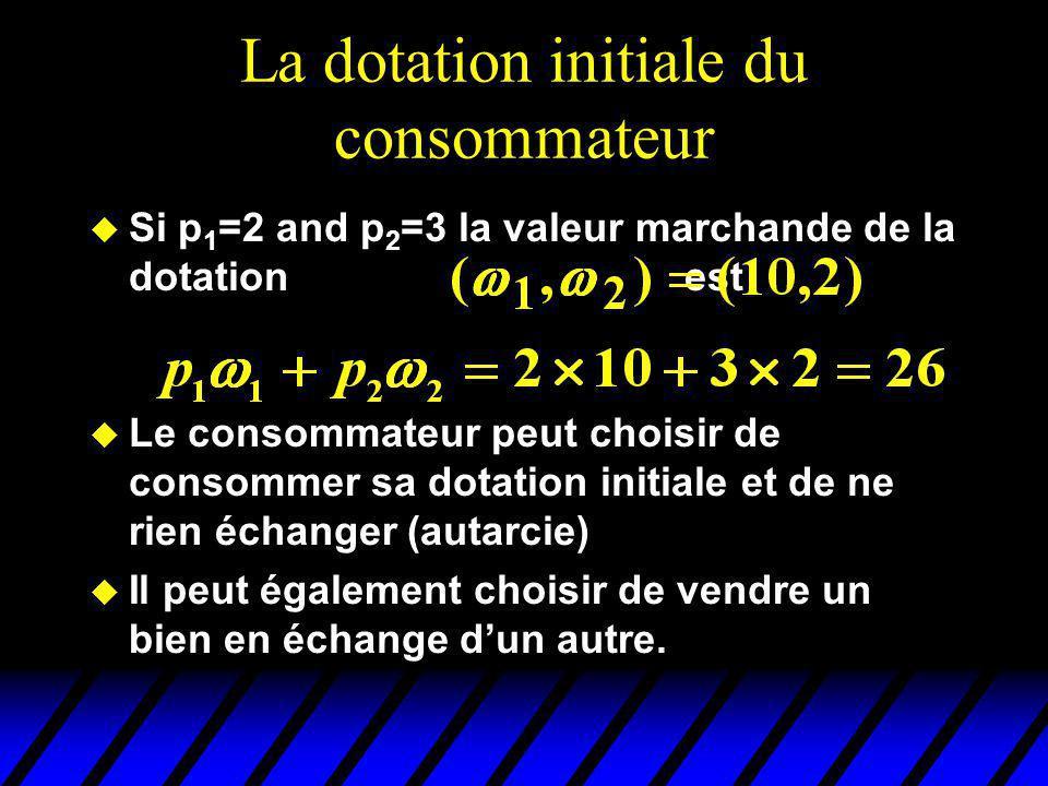 Dotation et contrainte budgétaire Lensemble de budget dun consommateur Disposant dune dotation Est défini par
