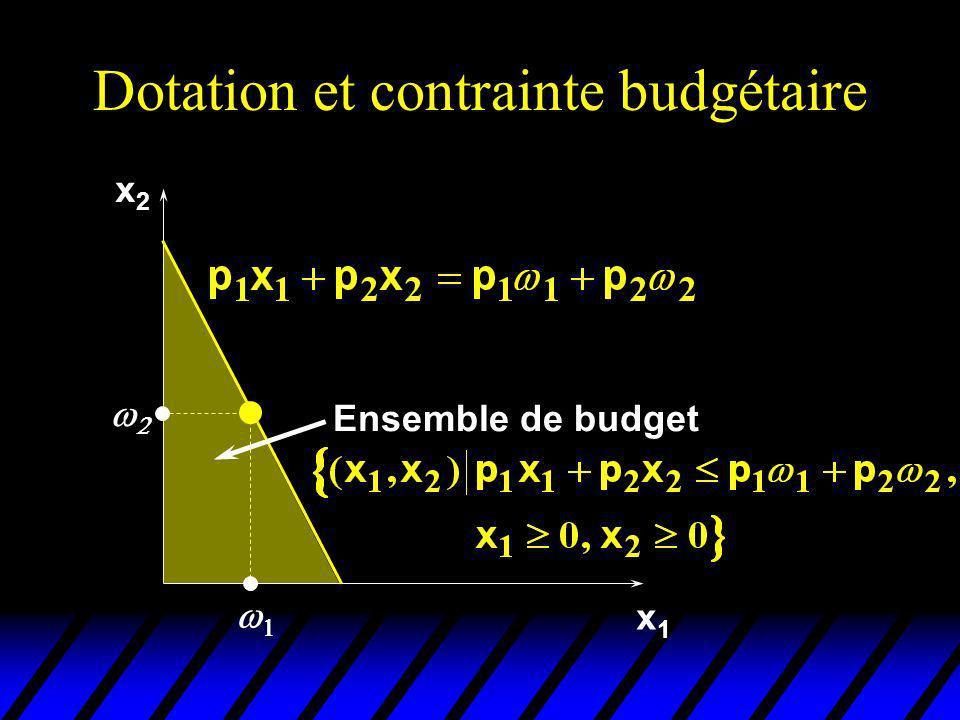 Equation de Slutsky Revue x1x1 2 1 x2x2 x 2 x 1 x 2 Prix initiaux: (p 1,p 2).