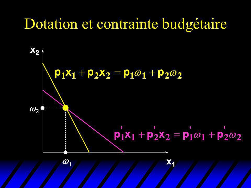 Equation de Slutsky revue x1x1 2 1 x2x2 x 2 x 1 x 2 Prix initiaux (p 1,p 2).