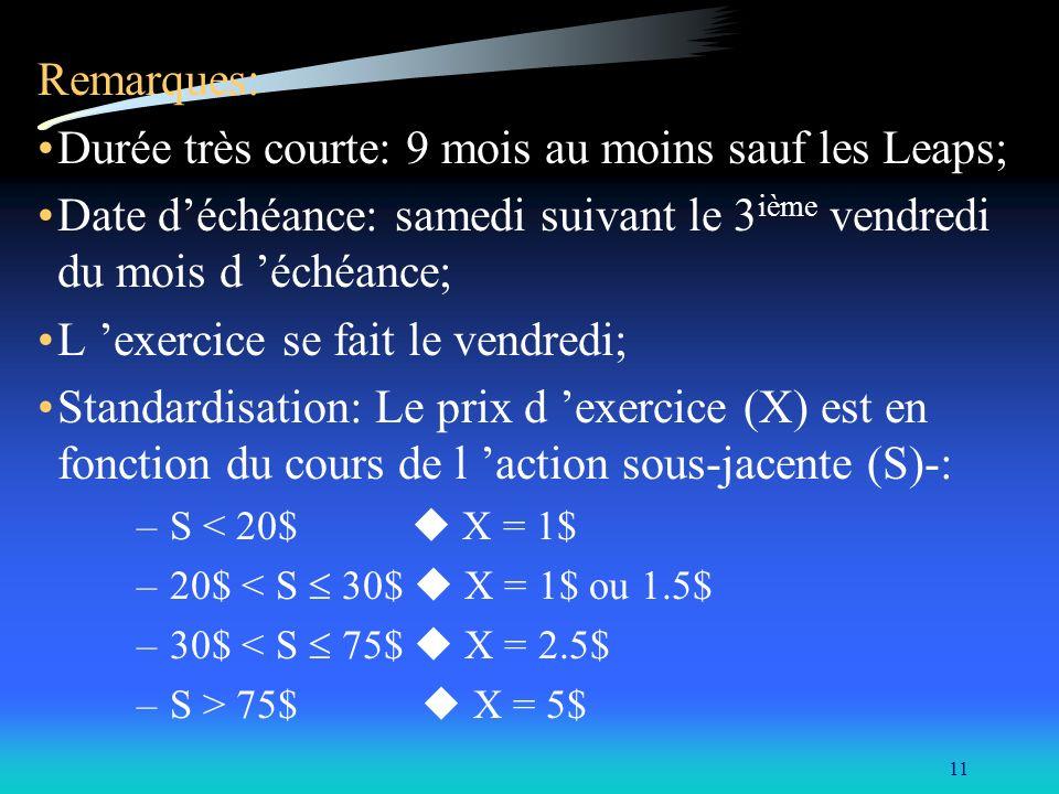 11 Remarques: Durée très courte: 9 mois au moins sauf les Leaps; Date déchéance: samedi suivant le 3 ième vendredi du mois d échéance; L exercice se f