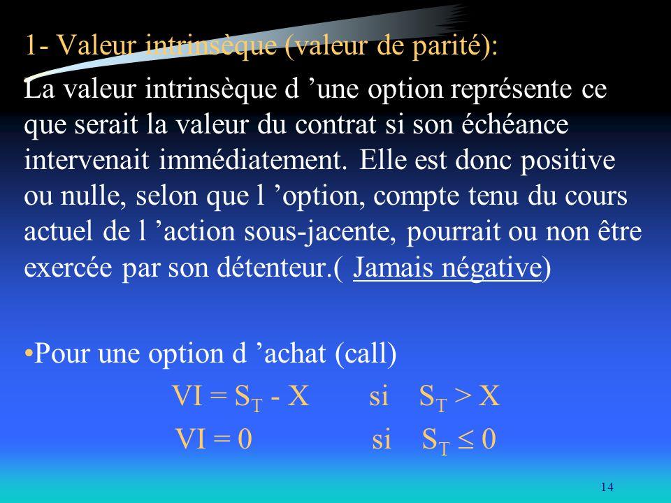 14 1- Valeur intrinsèque (valeur de parité): La valeur intrinsèque d une option représente ce que serait la valeur du contrat si son échéance interven