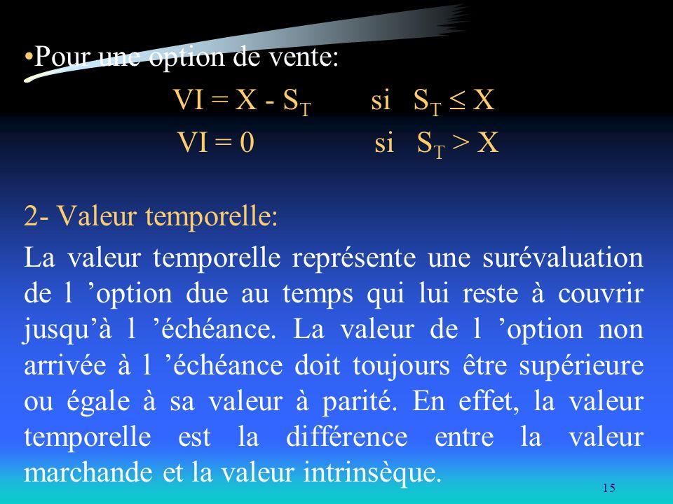 15 Pour une option de vente: VI = X - S T si S T X VI = 0 si S T > X 2- Valeur temporelle: La valeur temporelle représente une surévaluation de l opti