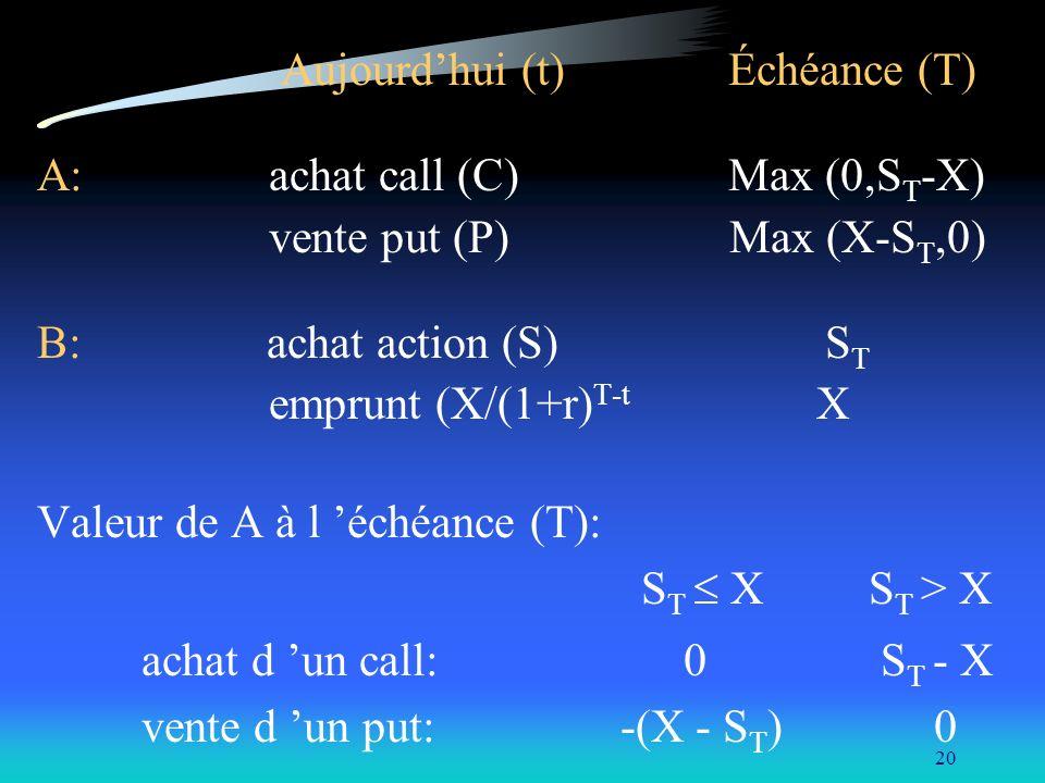 20 Aujourdhui (t) Échéance (T) A: achat call (C) Max (0,S T -X) vente put (P) Max (X-S T,0) B: achat action (S) S T emprunt (X/(1+r) T-t X Valeur de A