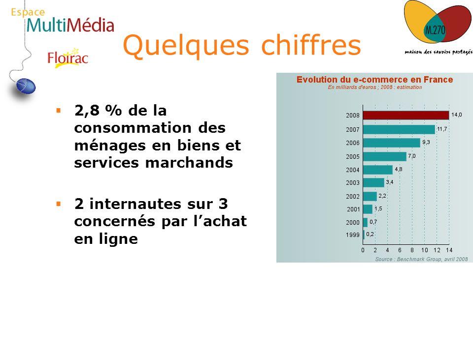Quelques chiffres 2,8 % de la consommation des ménages en biens et services marchands 2 internautes sur 3 concernés par lachat en ligne