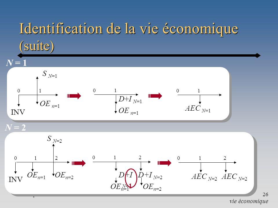 Chapitre 626 INV OE n=1 01 S N=2 OE n=2 2 N = 2 N = 1 Identification de la vie économique (suite) vie économique INV S N=1 OE n=1 01 02 AEC N=2 1 01 AEC N=1 01 D+I N=1 OE n=1 02 D+I N=2 1 D+I N= 1 OE n=1 OE n=2