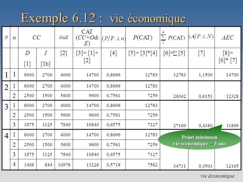 Exemple 6.12 : vie économique vie économique N nCC O&EO&E CAT (CC+O& E) P(CAT) AEC D [1] I [1b] [2][3]= [1]+ [2] [4][5]= [3]*[4][6]= [5][7][8]= [6]* [7] 1 1 800027004000147000,869612783 1,150014700 2 1 800027004000147000,869612783 200420,615112328 2 25001500560096000,75617259 3 1 800027004000147000,869612783 271690,438011899 2 25001500560096000,75617259 3 187511257840108400,65757127 4 1 800027004000147000,869612783 347310,350312165 2 25001500560096000,75617259 3 187511257840108400,65757127 4 140684410976132260,57187562 Point minimum vie économique = 3 ans