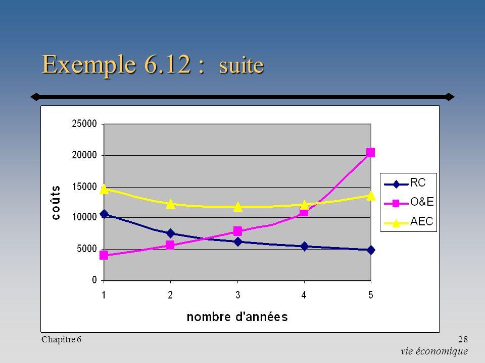 Chapitre 628 Exemple 6.12 : suite vie économique