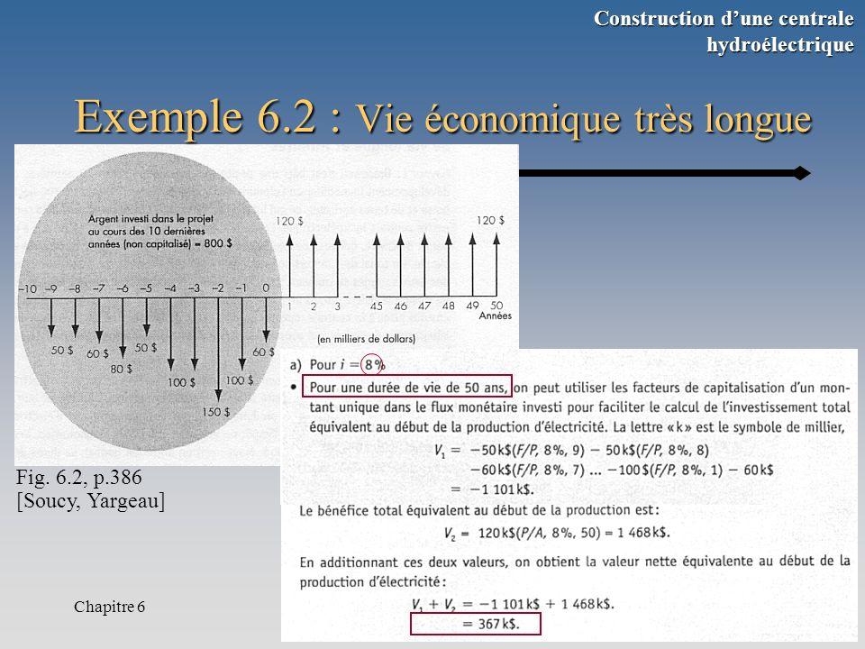 Chapitre 66 Exemple 6.2 : Vie économique très longue Fig.