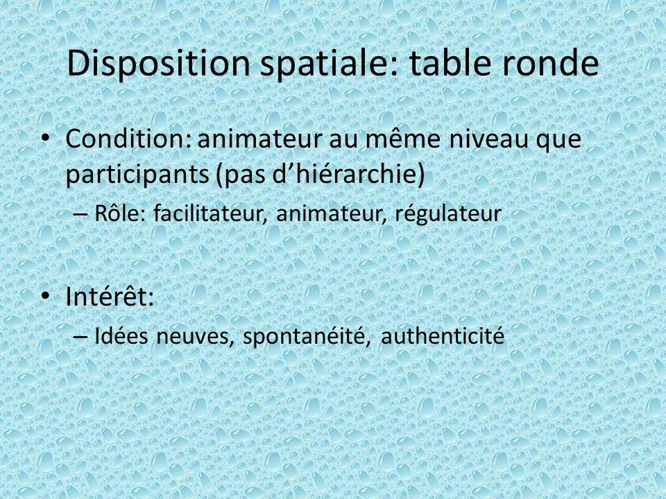 Disposition spatiale: table ronde Condition: animateur au même niveau que participants (pas dhiérarchie) – Rôle: facilitateur, animateur, régulateur I
