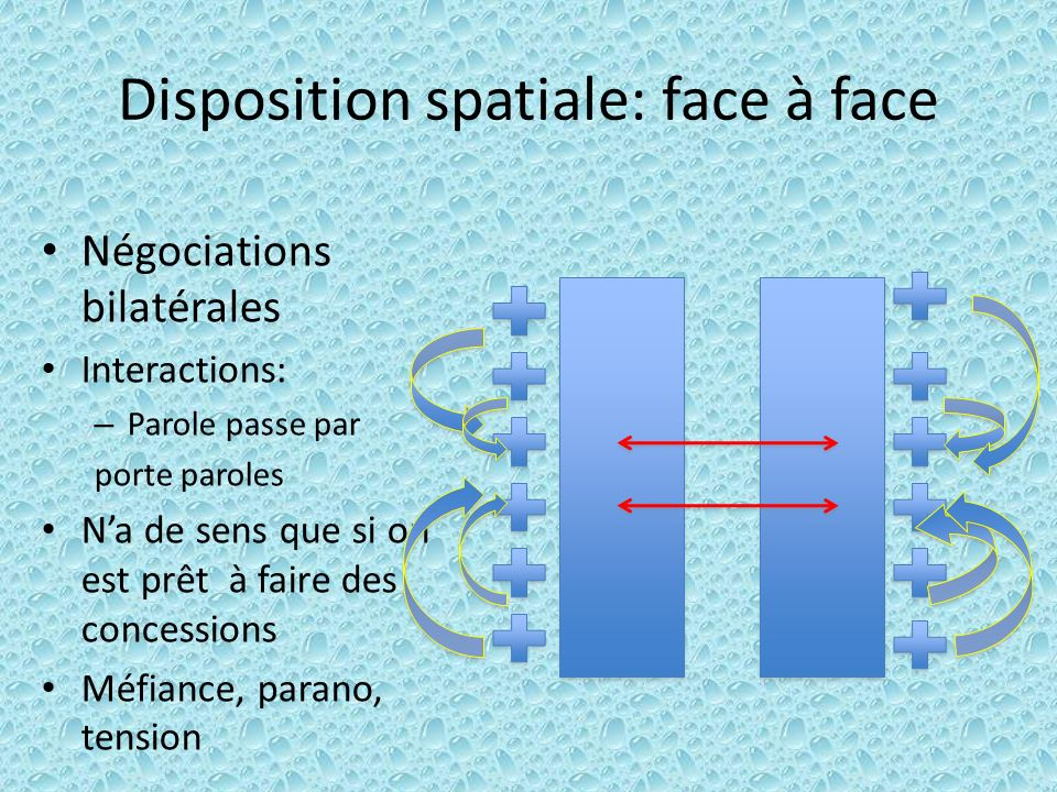 Disposition spatiale: face à face Négociations bilatérales Interactions: – Parole passe par porte paroles Na de sens que si on est prêt à faire des co