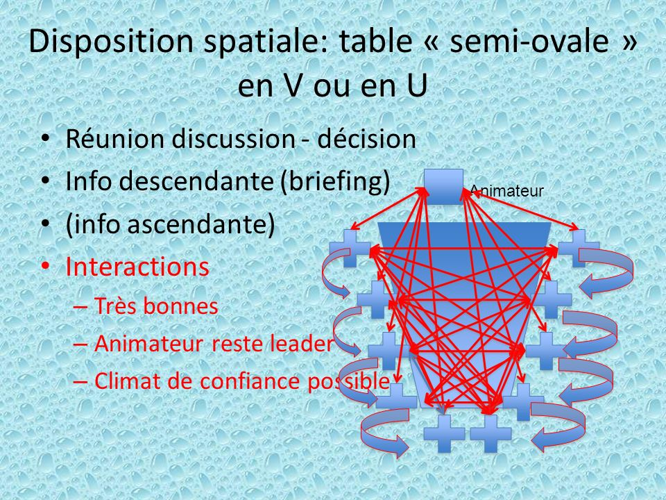 Disposition spatiale: table « semi-ovale » en V ou en U Réunion discussion - décision Info descendante (briefing) (info ascendante) Interactions – Trè