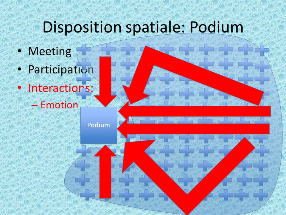 Disposition spatiale: Podium Meeting Participation Interactions: – Emotion Podium