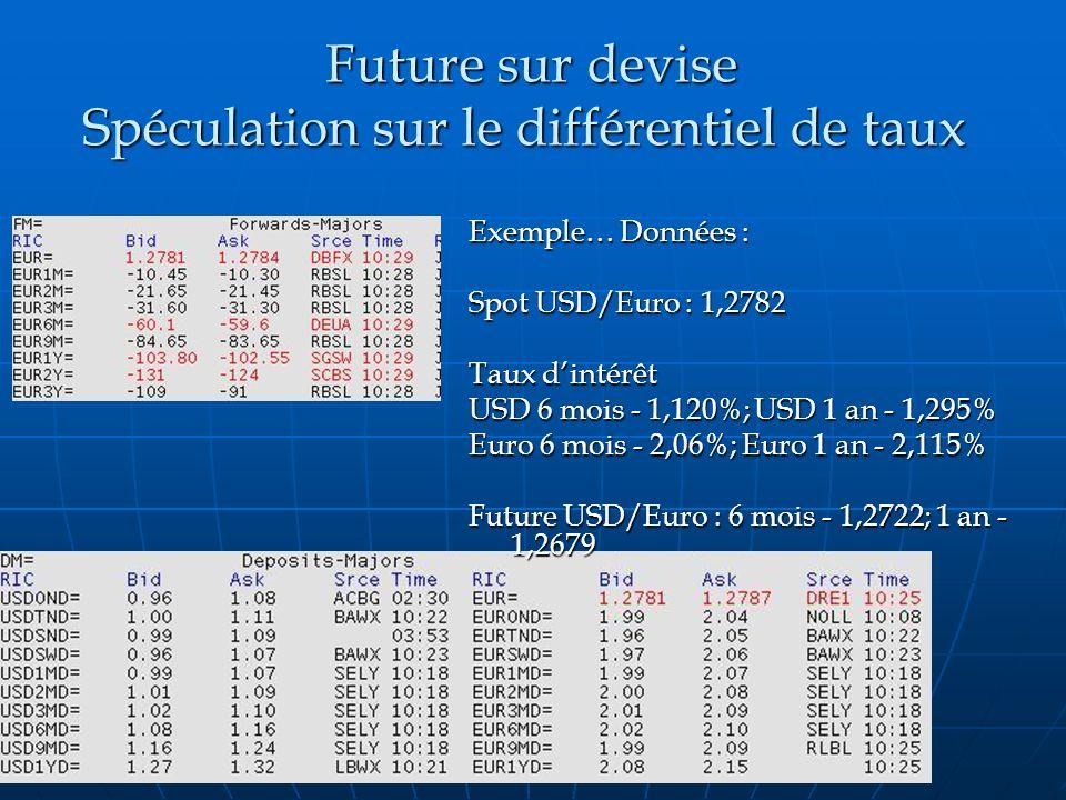 Future sur devise Spéculation sur le différentiel de taux Future sur devise Spéculation sur le différentiel de taux Exemple… Données : Spot USD/Euro :