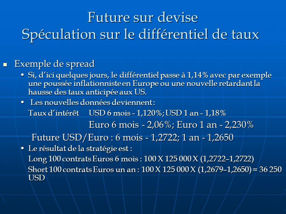 Future sur devise Spéculation sur le différentiel de taux Future sur devise Spéculation sur le différentiel de taux Exemple de spread Exemple de sprea