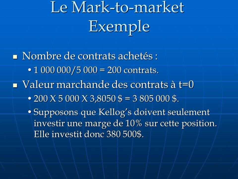Le Mark-to-market Exemple Nombre de contrats achetés : Nombre de contrats achetés : 1 000 000/5 000 = 200 contrats.1 000 000/5 000 = 200 contrats. Val