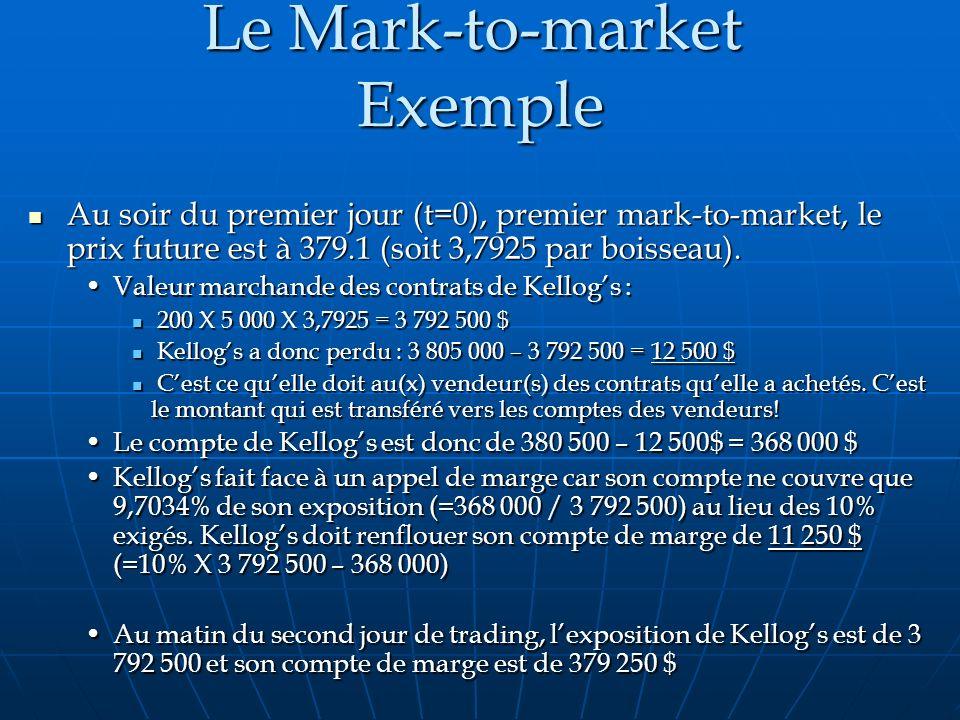 Le Mark-to-market Exemple Au soir du premier jour (t=0), premier mark-to-market, le prix future est à 379.1 (soit 3,7925 par boisseau). Au soir du pre