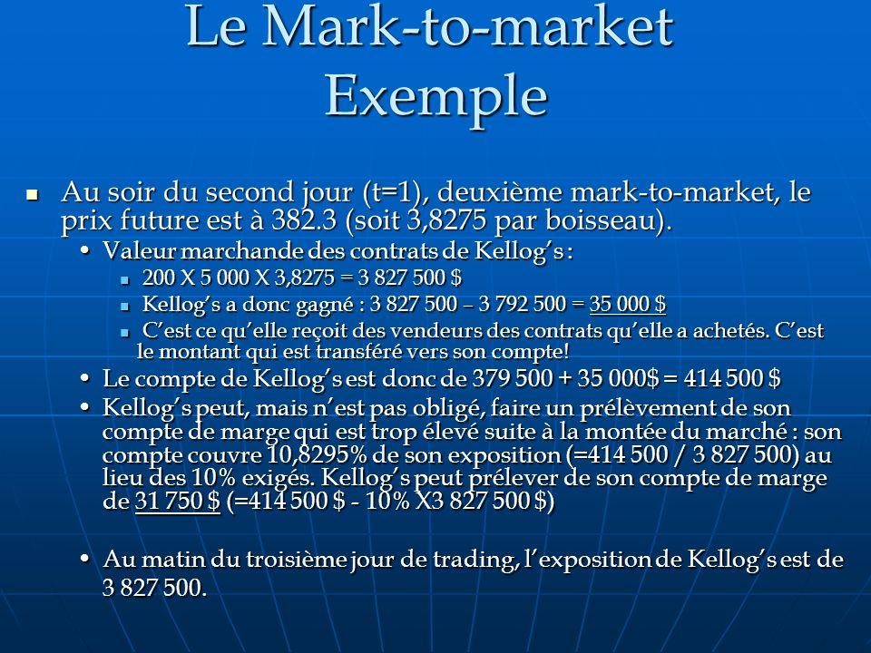 Le Mark-to-market Exemple Au soir du second jour (t=1), deuxième mark-to-market, le prix future est à 382.3 (soit 3,8275 par boisseau). Au soir du sec