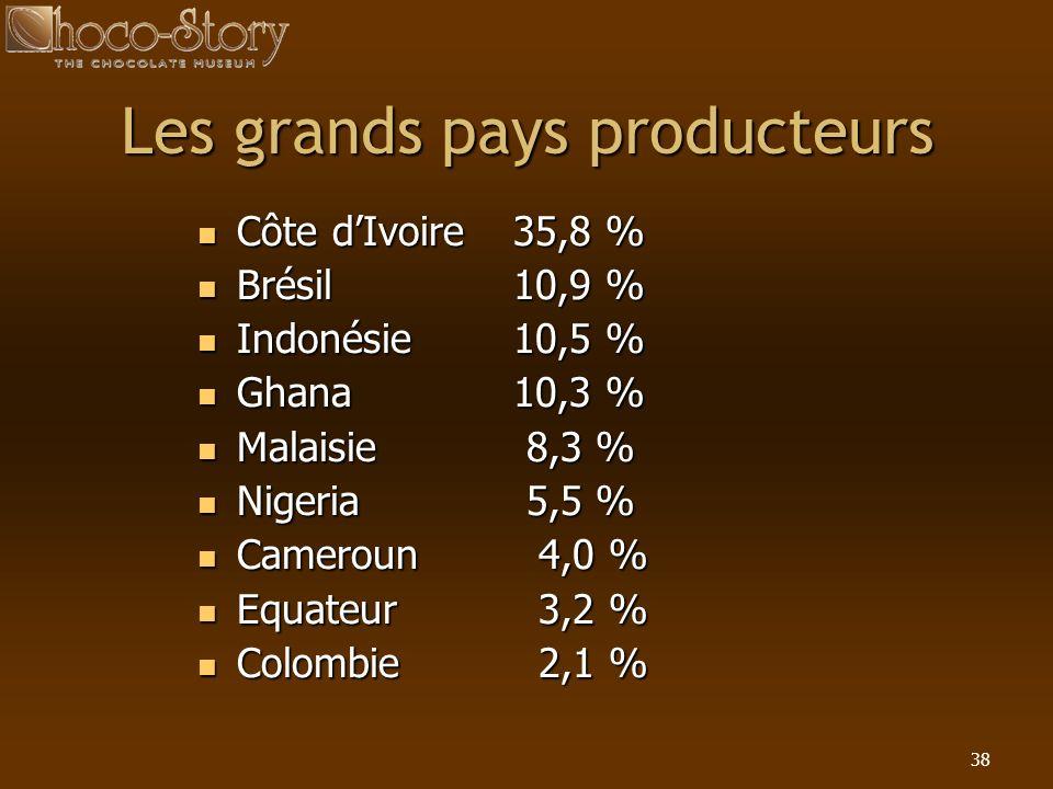 38 Les grands pays producteurs Côte dIvoire 35,8 % Côte dIvoire 35,8 % Brésil 10,9 % Brésil 10,9 % Indonésie 10,5 % Indonésie 10,5 % Ghana 10,3 % Ghan