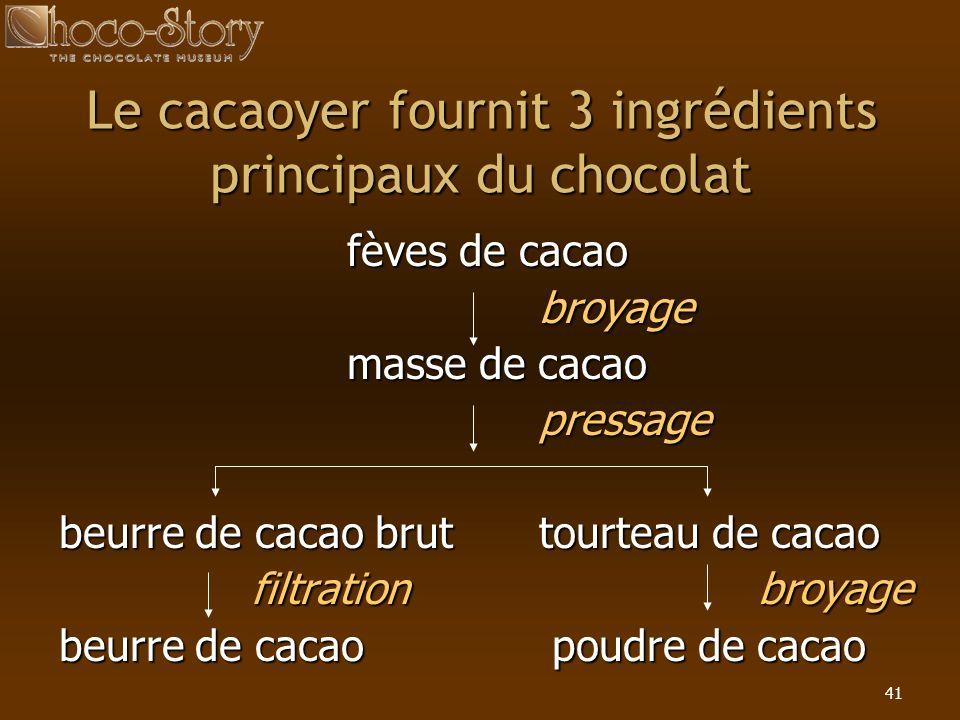 41 Le cacaoyer fournit 3 ingrédients principaux du chocolat fèves de cacao broyage masse de cacao pressage beurre de cacao bruttourteau de cacao filtr